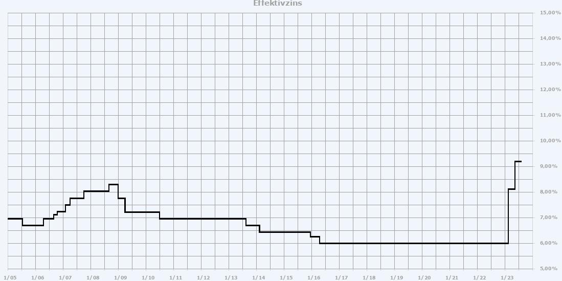 die Zinsentwicklung grafisch dargestellt
